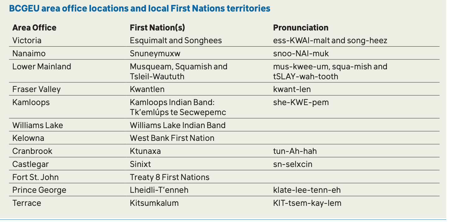 BC First Nations names and pronunciation for land acknolwedgment